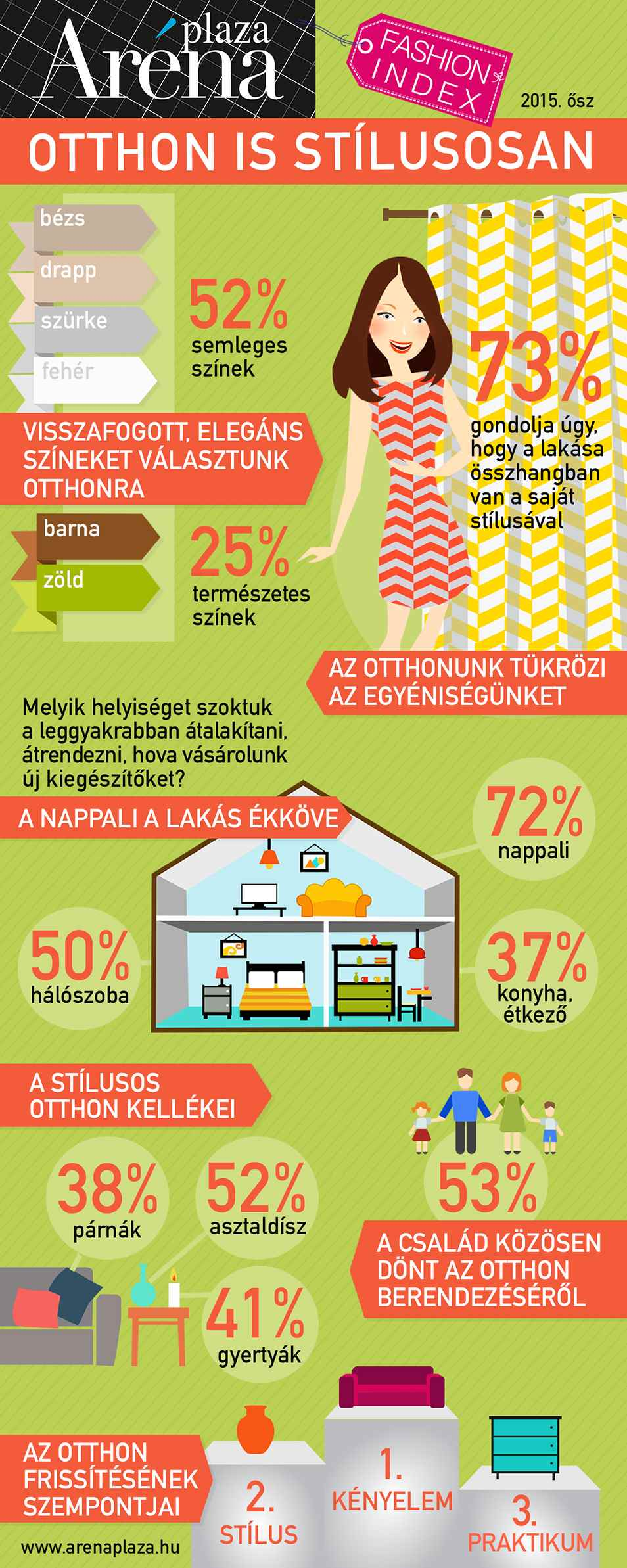 Arena_Fashion_Index_infografika
