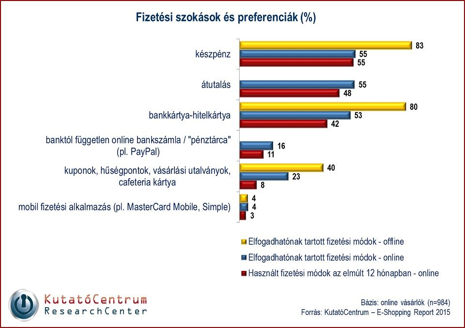 online_fizetesi