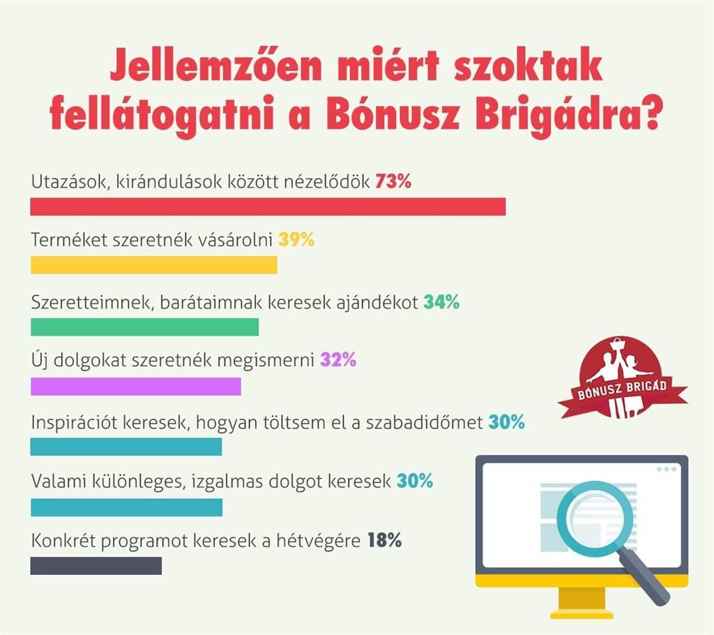 f783ecfefa45 ... a szabadideje eltöltésére, minden ötödik ember konkrét programot keres,  32 százalék új dolgokat akar kipróbálni, ezért válogat az ajánlatok között.