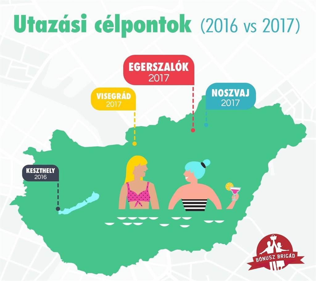 249ab6b055e1 Ami az utazásokat illeti, míg 2016-ban a legtöbben keszthelyi wellnessezést  vettek a Fekete Pénteken, addig tavaly Egerszalók volt a fő célpont – ide  is 3 ...